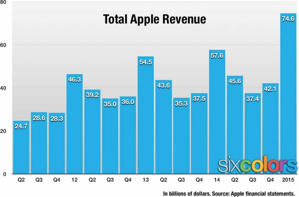 Apple Revenues and Profits 2000 to 2015: Pre- and Post- iPhone