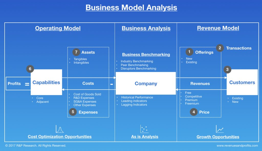 Business Analysis of Walmart - Revenues & Profits